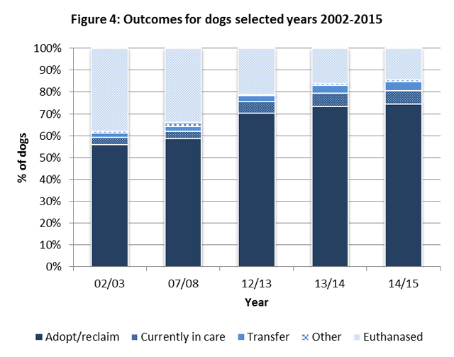 Figure 4: Outcomes for dogs selected years 2002-2015